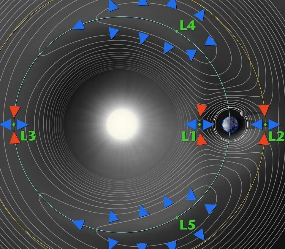 Lagrange Points